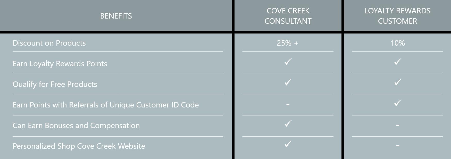 Cove Creek Compare the Benefits